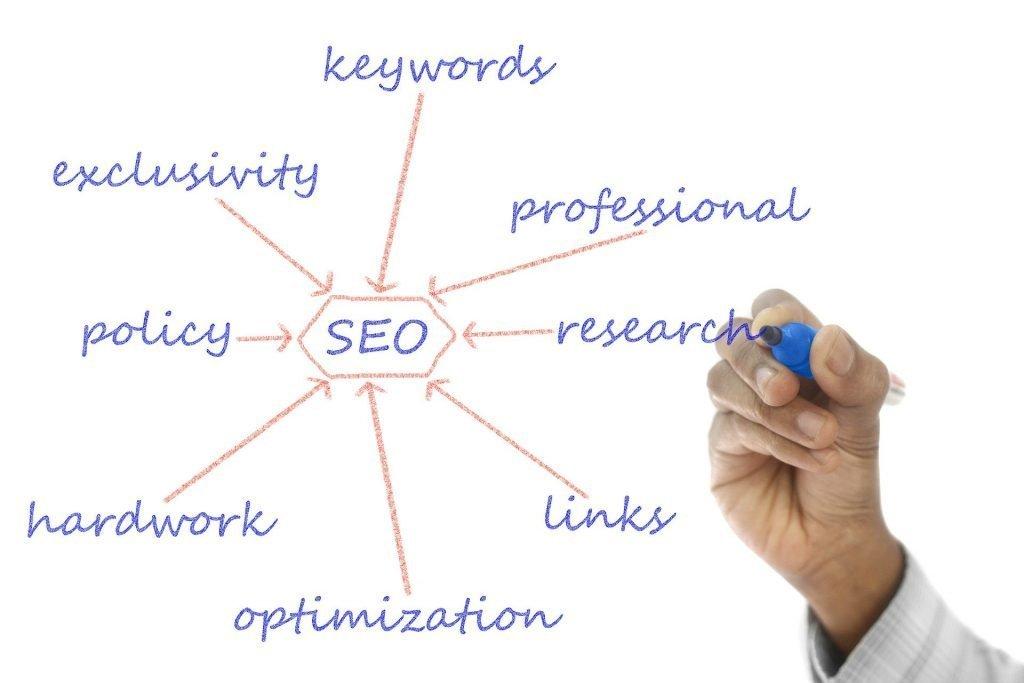 Optimaliseren van uw website?